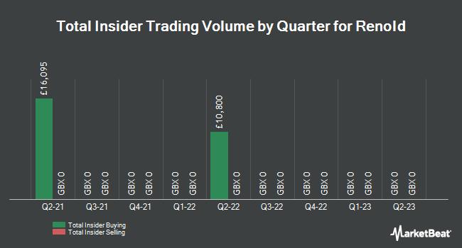 Insider Trades by Quarter for Renold (LON:RNO)