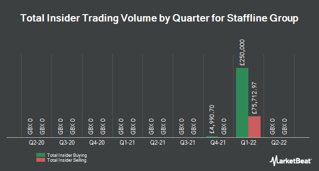 Insider Trades by Quarter for Staffline Group (LON:STAF)