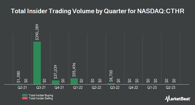 Insider Trades by Quarter for Charles & Colvard Ltd (NASDAQ:CTHR)