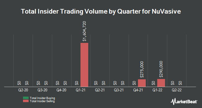 Insider Trades by Quarter for NuVasive (NASDAQ:NUVA)