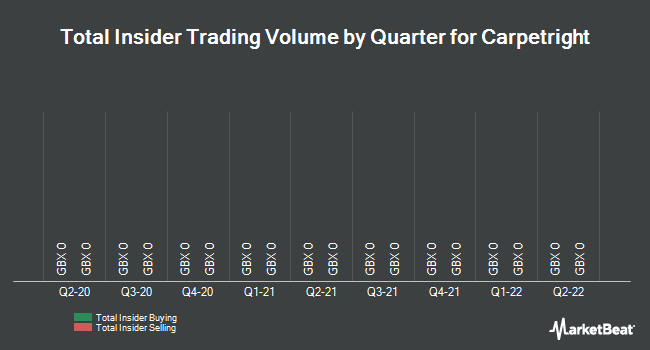 Insider Trades by Quarter for Carpetright (LON:CPR)