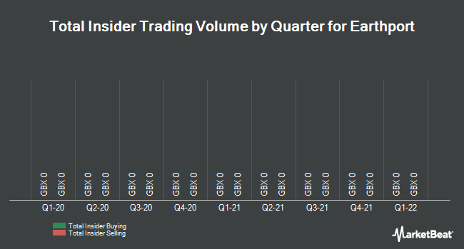 Insider Trades by Quarter for Earthport (LON:EPO)