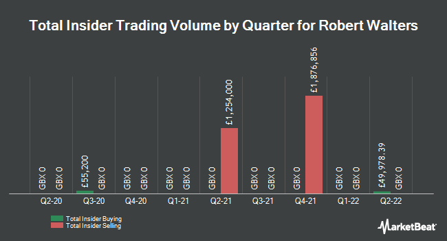 Insider Trades by Quarter for Robert Walters (LON:RWA)