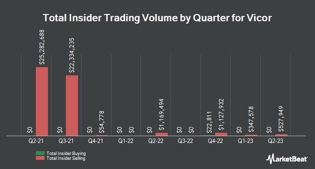 Insider Trading History for Vicor (NASDAQ:VICR)