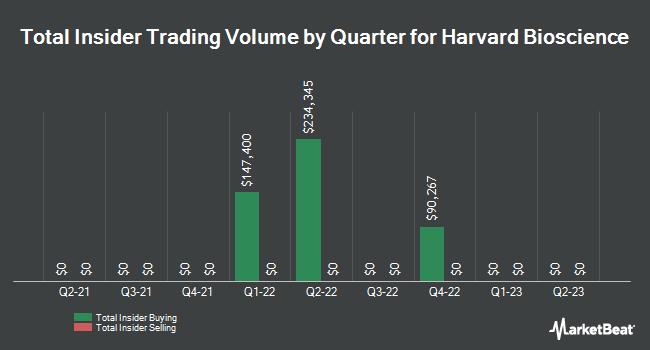 Insider Trades by Quarter for Harvard Bioscience (NASDAQ:HBIO)