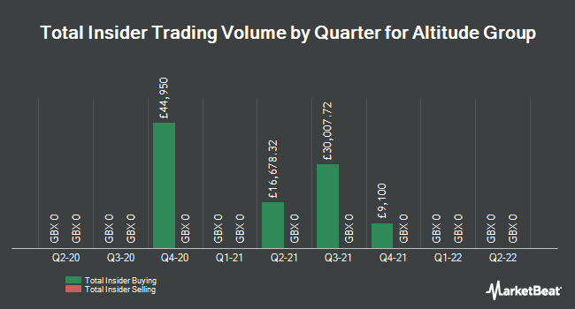 Insider Trades by Quarter for Altitude Group (LON:ALT)