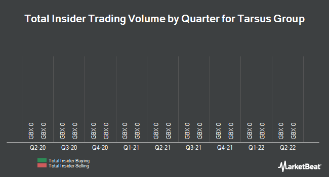 Insider Trades by Quarter for Tarsus Group (LON:TRS)