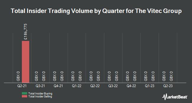 Insider Trades by Quarter for Vitec Group (LON:VTC)