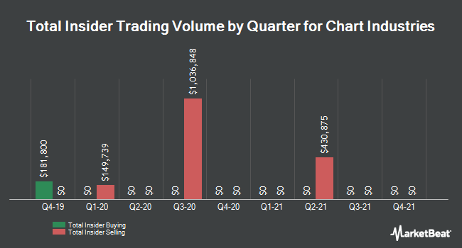 Insider Trading History for Chart Industries (NASDAQ:GTLS)