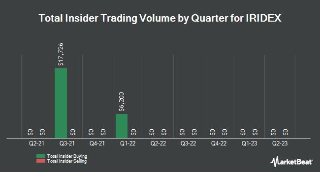 Insider Trading History for IRIDEX (NASDAQ:IRIX)