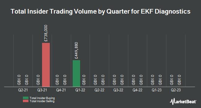 Insider Trades by Quarter for Ekf Diagnostics (LON:EKF)