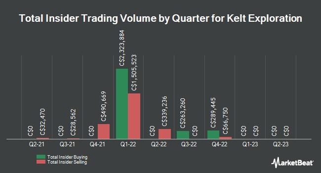 Insider Trading History for Kelt Exploration (TSE:KEL)