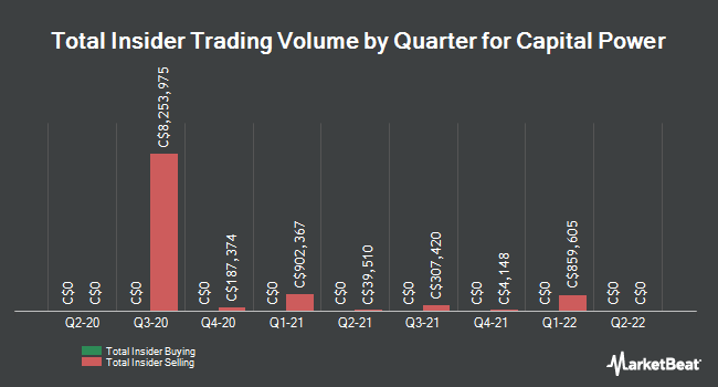 Insider Trading History for Capital Power (TSE:CPX)