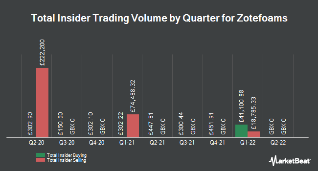 Insider Trading History for Zotefoams (LON:ZTF)