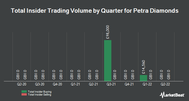 Insider Trades by Quarter for Petra Diamonds Limited (LON:PDL)