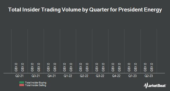 Insider Trades by Quarter for President Energy (LON:PPC)