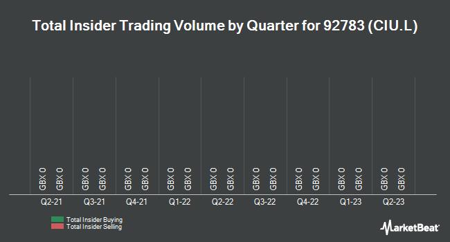Insider Trades by Quarter for Cape (LON:CIU)