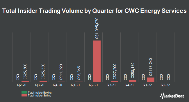 Insider Trades by Quarter for CWC Energy Services (CVE:CWC)