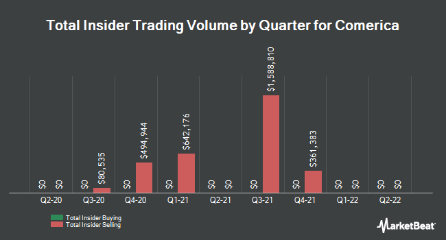 Insider Trades by Quarter for Comerica (NYSE:CMA)