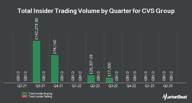 Insider Trades by Quarter for CVS Group (LON:CVSG)
