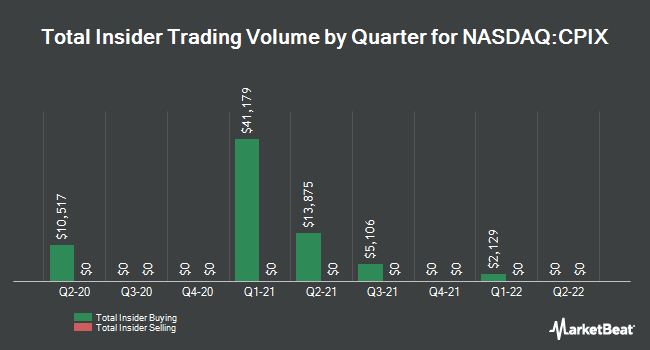 Insider Trades by Quarter for Cumberland Pharmaceuticals (NASDAQ:CPIX)