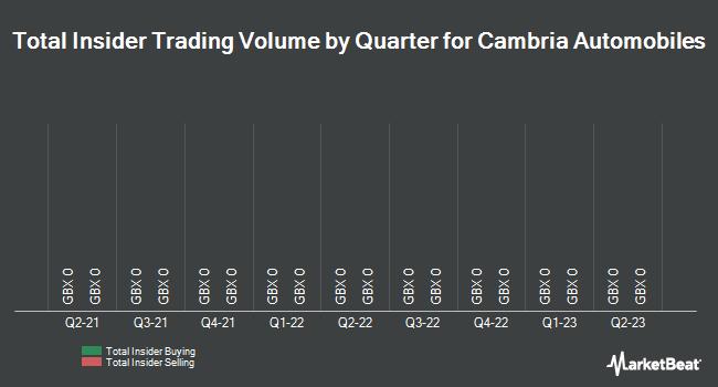 Insider Trades by Quarter for Cambria Automobiles (LON:CAMB)