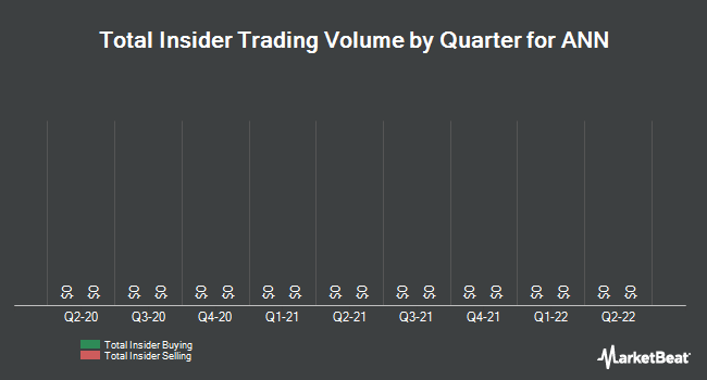 Insider Trades by Quarter for ANN (NYSE:ANN)