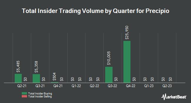 Insider Trading History for Precipio (NASDAQ:PRPO)