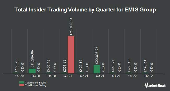 Insider Trades by Quarter for Emis Group Plc (LON:EMIS)