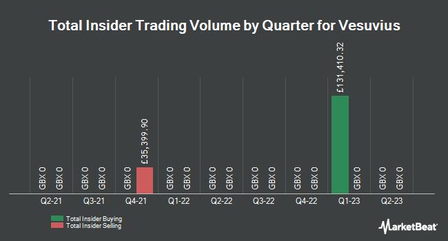 Insider Trades by Quarter for Vesuvius (LON:VSVS)