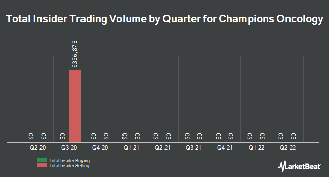 Insider Trades by Quarter for Champions Oncology (NASDAQ:CSBR)