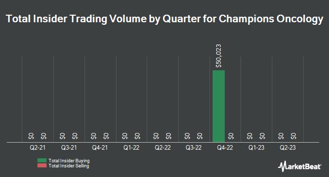 Insider Trading History for Champions Oncology (NASDAQ:CSBR)