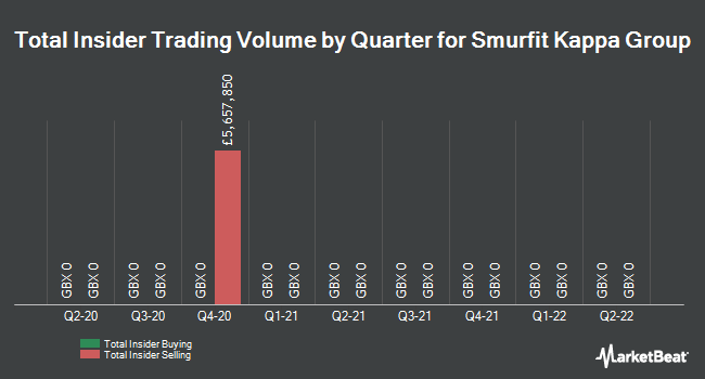 Insider Trades by Quarter for Smurfit Kappa Group plc (LON:SKG)