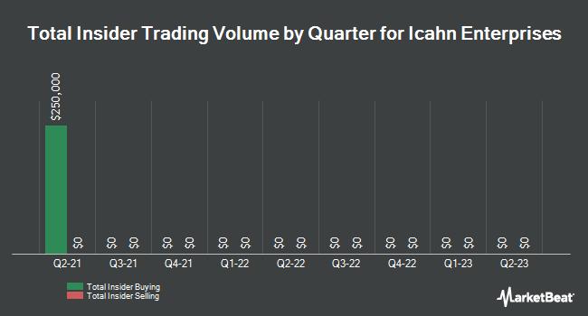 Insider Trades by Quarter for Icahn Enterprises (NASDAQ:IEP)