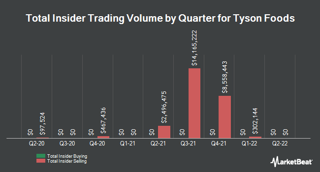 Insider Trades by Quarter for Tyson Foods (NYSE:TSN)