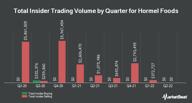 Insider Trades by Quarter for Hormel Foods (NYSE:HRL)