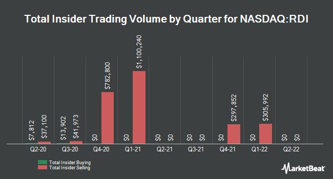 Insider Trades by Quarter for Reading International (NASDAQ:RDI)