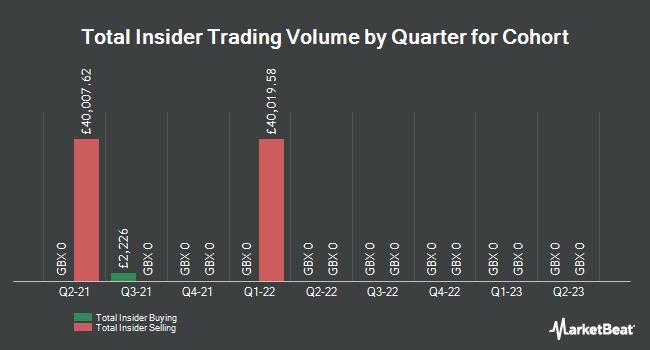 Insider Trades by Quarter for Cohort (LON:CHRT)