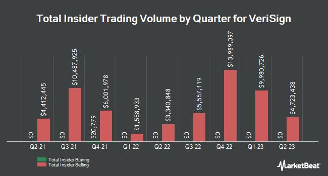 Insider Trading History for Verisign (NASDAQ:VRSN)