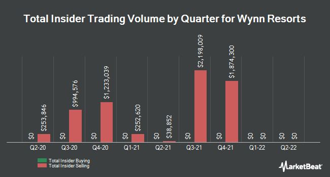 Insider Trades by Quarter for Wynn Resorts (NASDAQ:WYNN)