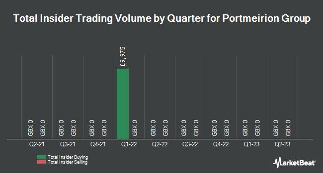 Insider Trades by Quarter for Portmeirion Group (LON:PMP)