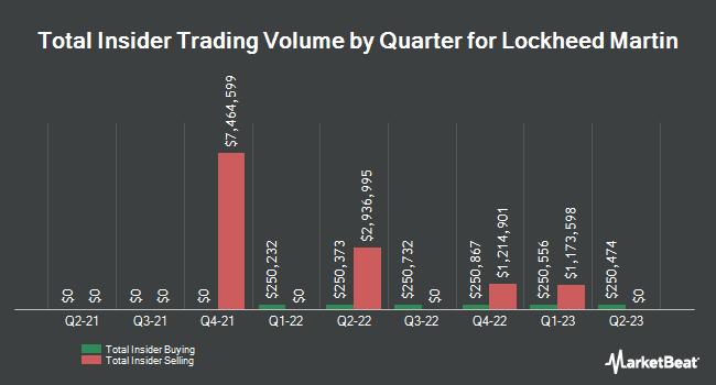 Insider Trading History for Lockheed Martin (NYSE:LMT)