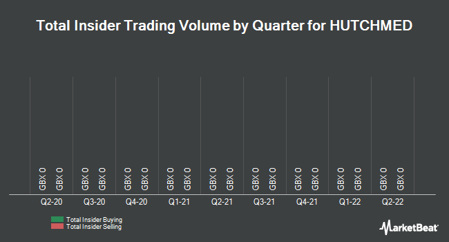 Insider Trades by Quarter for Hutchison China MediTech (LON:HCM)