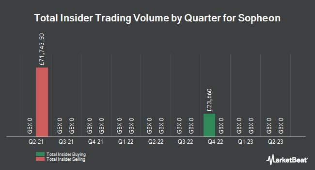 Insider Trades by Quarter for Sopheon (LON:SPE)