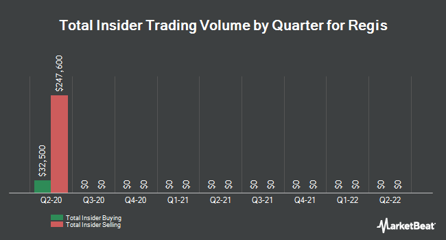 Insider Trades by Quarter for Regis (NYSE:RGS)