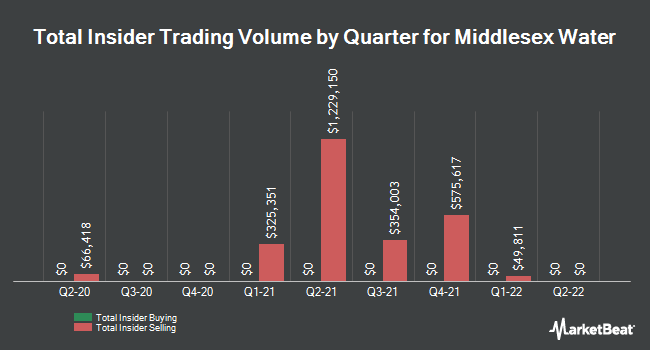 Insider Trades by Quarter for Middlesex Water (NASDAQ:MSEX)