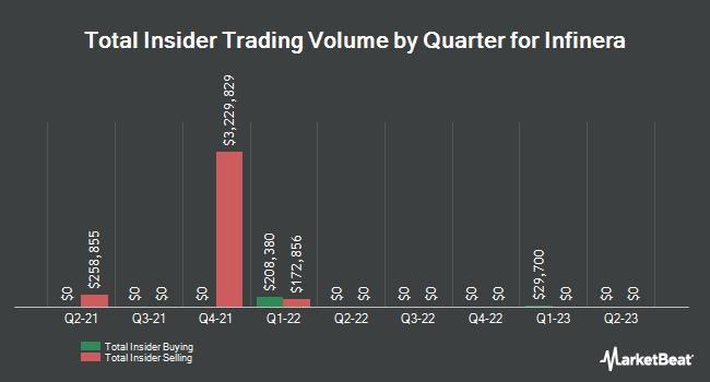 Insider Trades by Quarter for Infinera (NASDAQ:INFN)