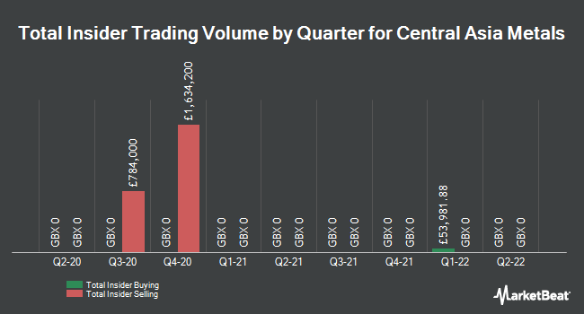 Insider Trades by Quarter for Central Asia Metals (LON:CAML)