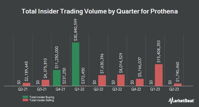 Insider Trades by Quarter for Prothena (NASDAQ:PRTA)