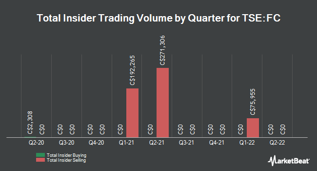 Insider Trades by Quarter for Firm Capital Mortgage Investment (TSE:FC)